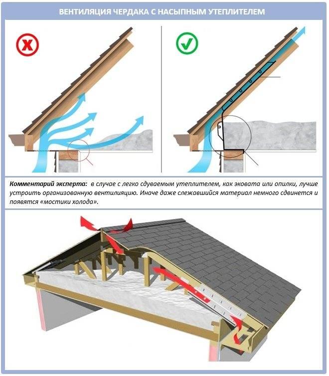 Способы и правила обустройства вентиляционной системы мансарды. как сделать вентиляцию крыши над мансардой, жилого чердака и кровли своими руками
