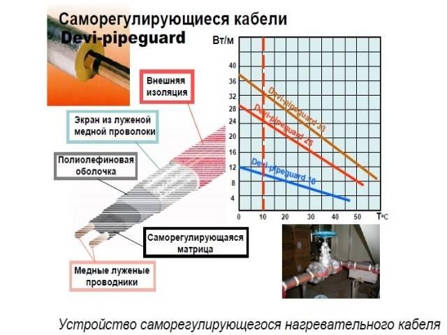 Саморегулирующийся нагревательный кабель: правила выбора + обзор видов и технологии использования