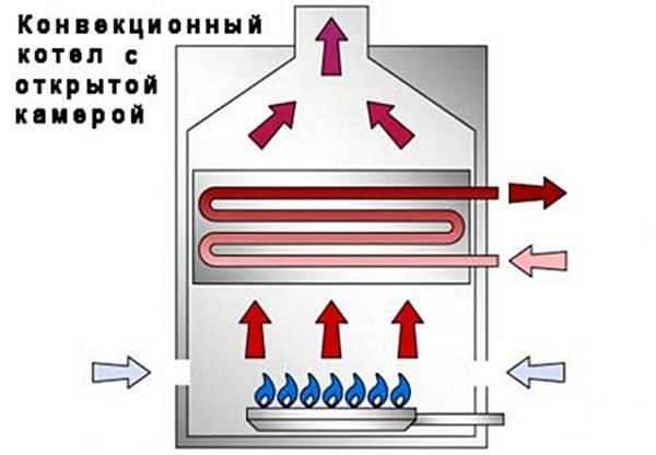 Отличия и критерии выбора конденсационных газовых котлов
