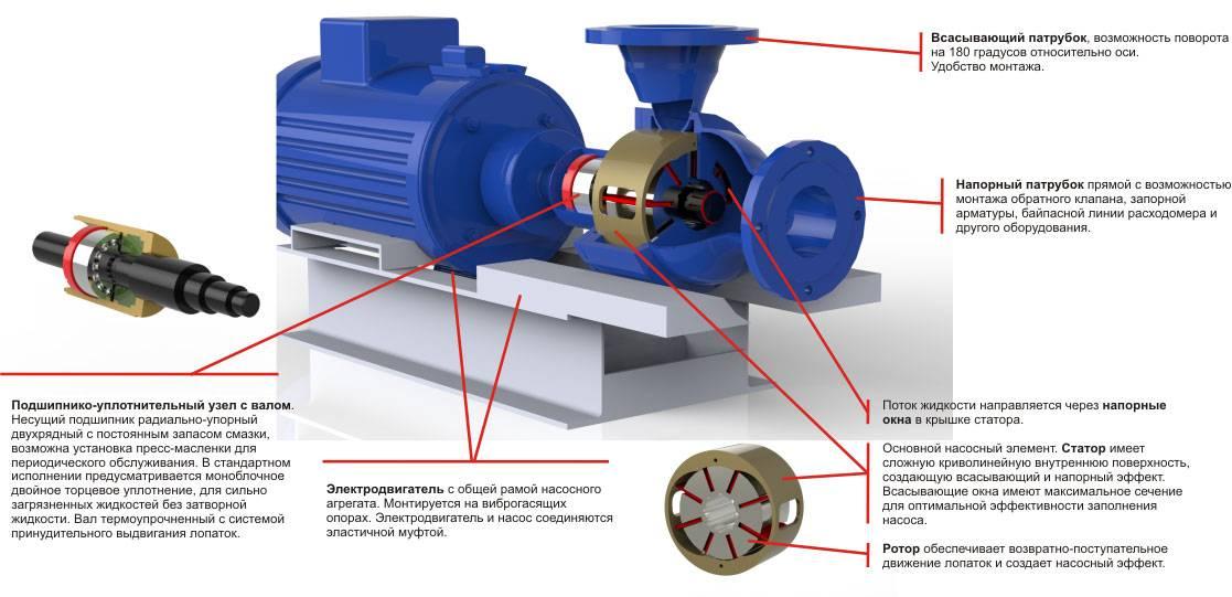 Установка насоса на отопление - правила и порядок монтажа