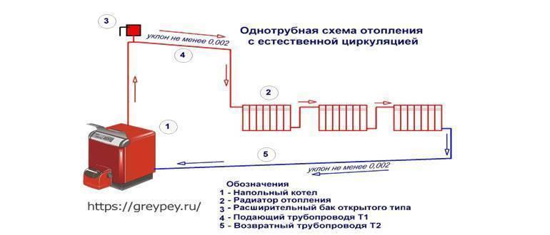 Система отопления ленинградка и ее разновидности
