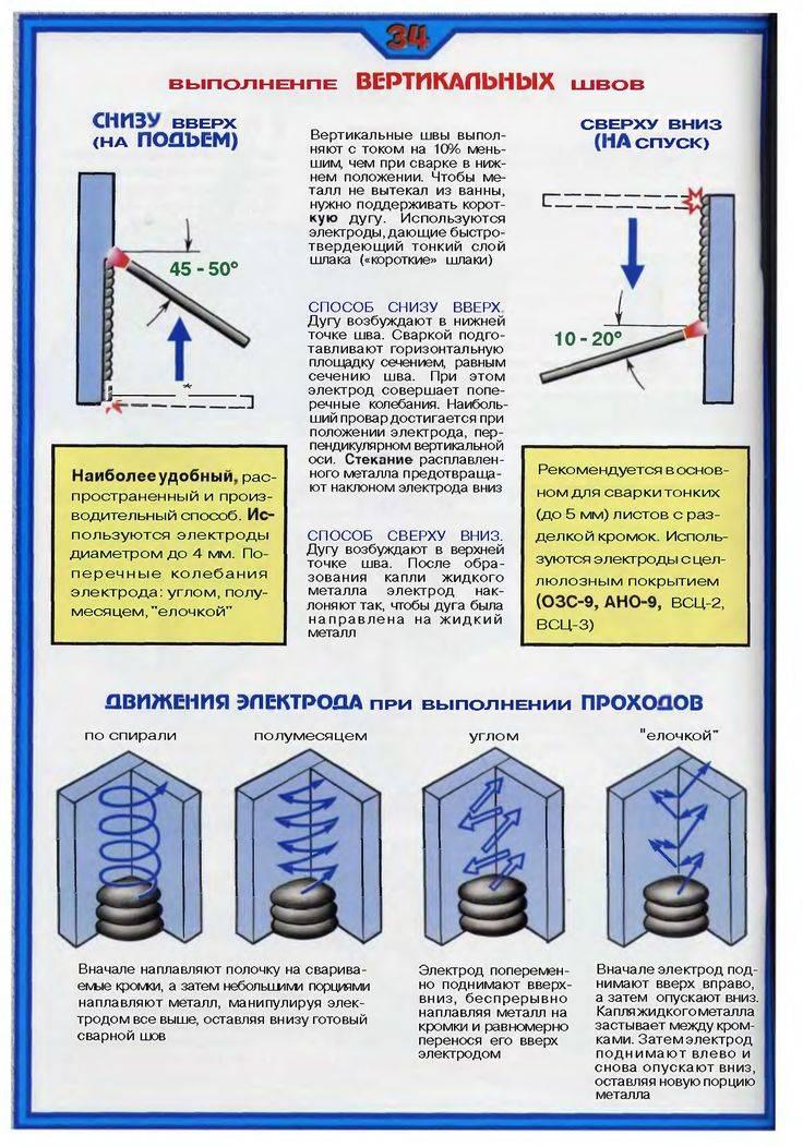 Уроки электросварки инвертором для начинающих