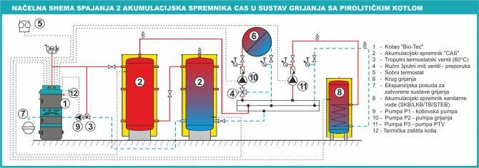 Теплоаккумулятор для отопления — описание системы и особенности ее применения в частном доме. как сделать теплоаккумулятор и утеплить его своими руками