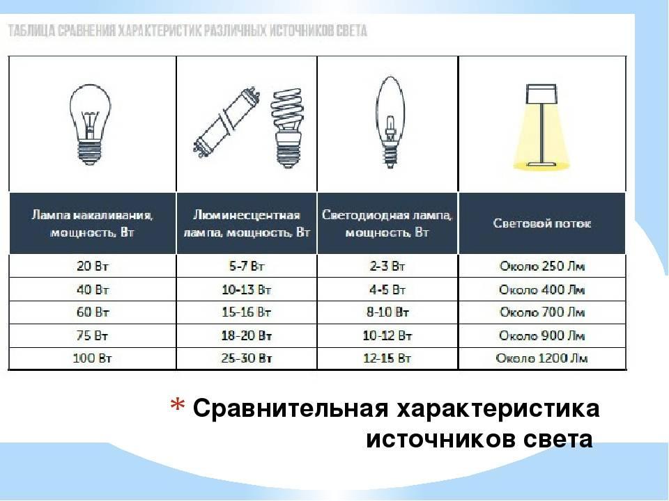 Галогеновые лампы: виды, принцип работы лампочки, характеристики, выбрать для дома