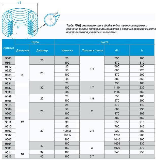 Какие виды фитингов используются для монтажа труб водопровода
