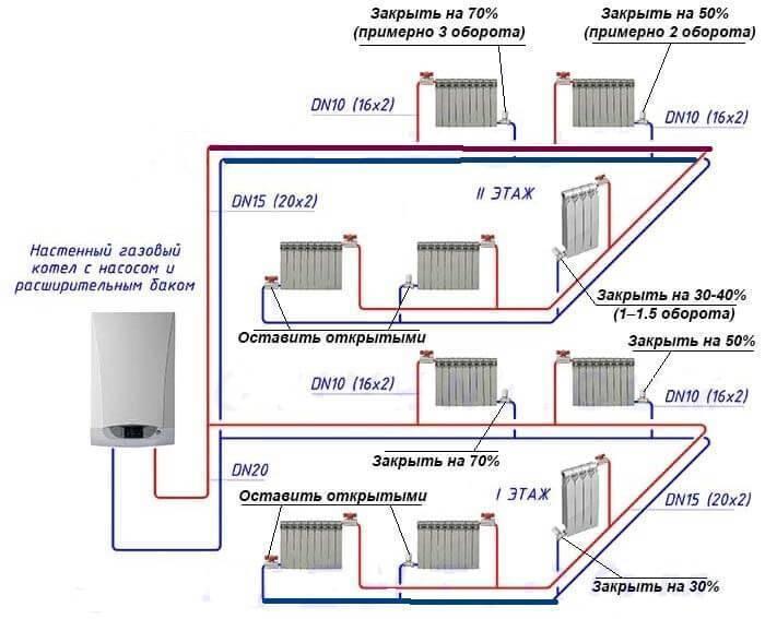 Лучевая система отопления частного и многоквартирного дома