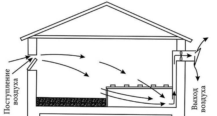 Как правильно сделать вентиляцию в сарае своими руками