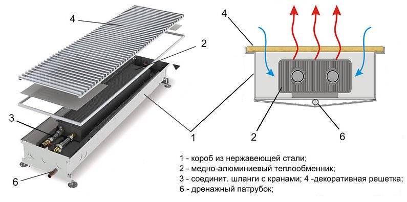 Внутрипольные конвекторы. конвекторы отопления (водяные) встраиваемые в пол