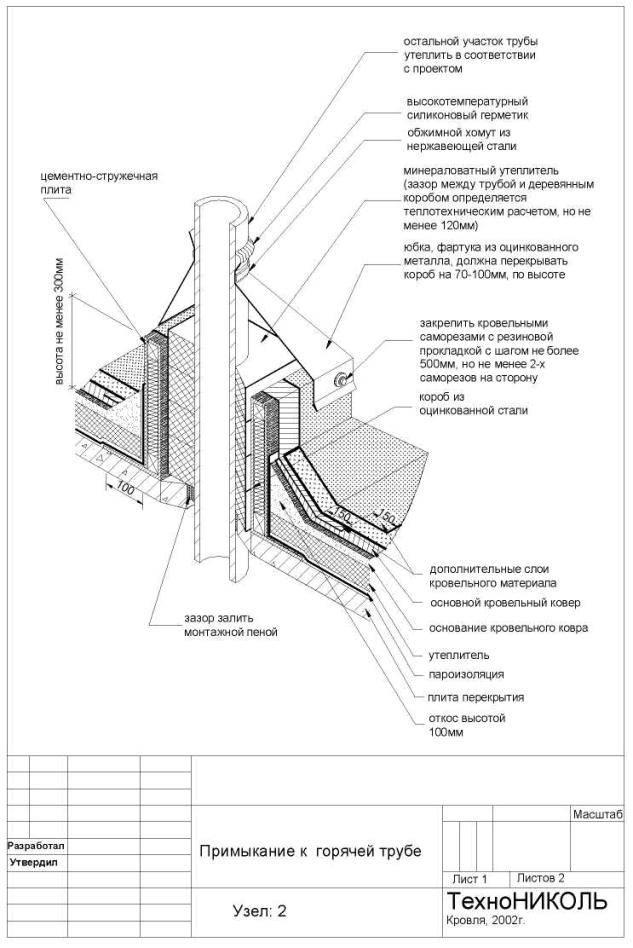 Узел прохода вентиляции через кровлю: назначение, строение и монтаж