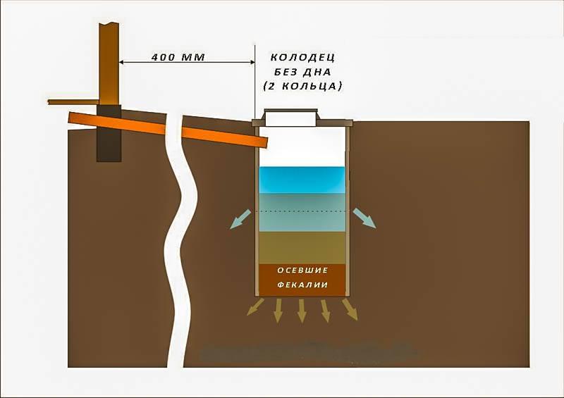 Выгребная яма с переливом: принцип работы и схемы сооружения