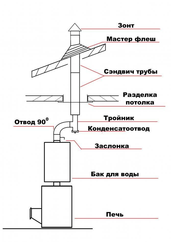 Монтаж дымохода из сэндвич труб своими руками. пошаговая инструкция