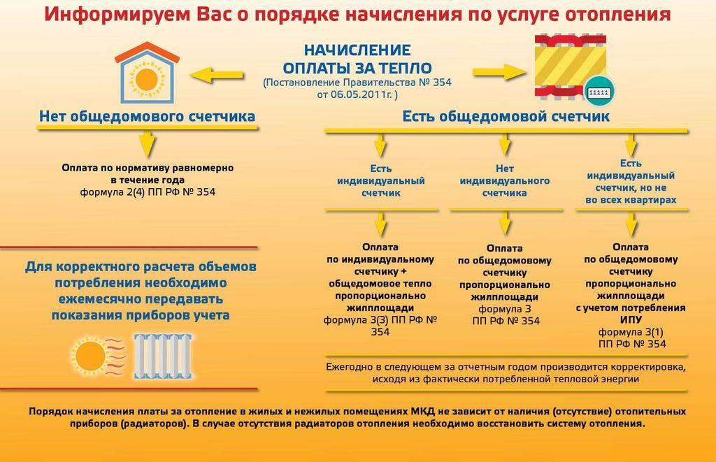 Как начисляется плата за отопление на общедомовые нужды
