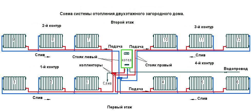 Как рассчитать необходимую мощность котла для отопления частного дома