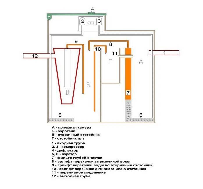 Септик топаз: принцип работы и как правильно выбрать модель? плюсы и минусы установки,обзор всех моделей, техническая характеристика, отзывы +видео