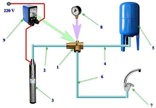 Как устроен и работает гидроаккумулятор