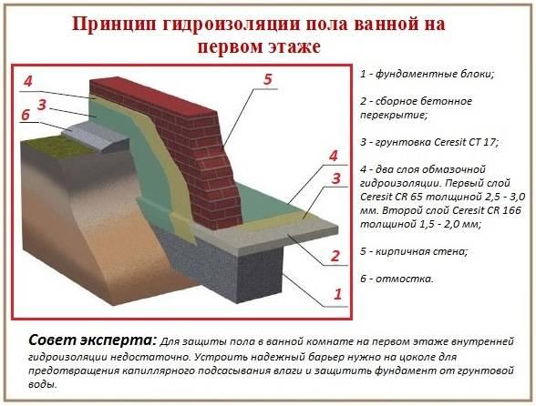 Гидроизоляция пола под стяжку: виды, технология и порядок укладки рулонной гидроизоляции в квартире