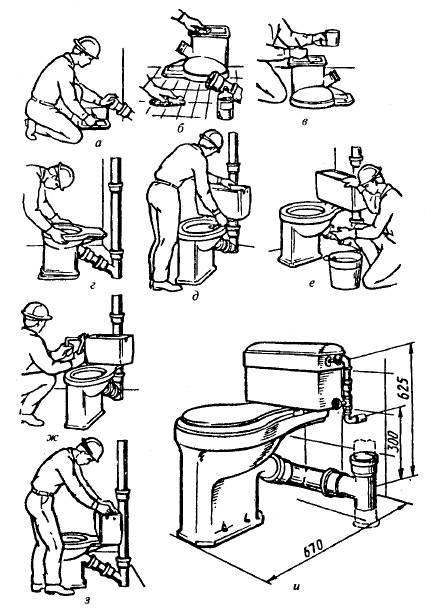 Как установить унитаз своими руками — этапы и все тонкости монтажа (советы + инструкция с описанием)