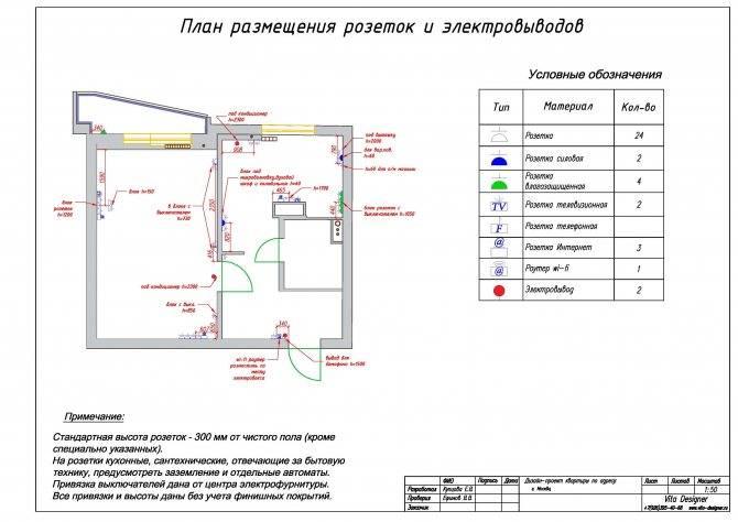 Правила расположения розетки под кондиционер: выбираем место для установки с умом | отделка в доме