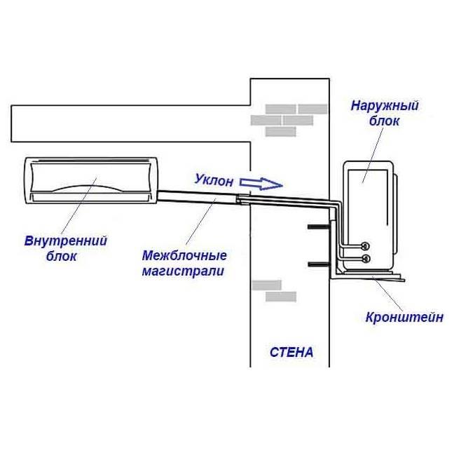 Всё, что нужно знать про укладку трассы сплит-системы