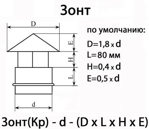 Дефлектор на дымоход: разновидности, установка