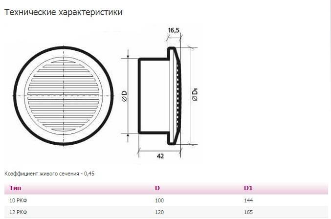 Виды и особенности труб для вытяжки на кухне