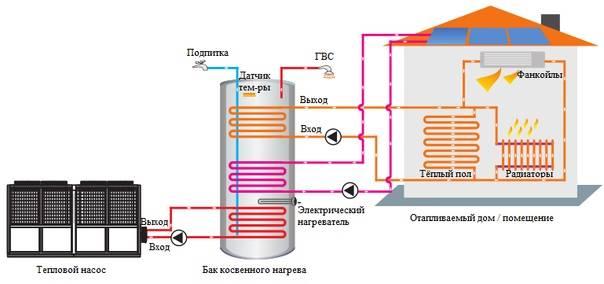 Принцип работы тепловых насосов - схемы и видео руководство