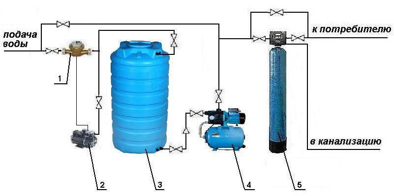 Установка и подключение мембранного расширительного бака в системе отопления - septik.guru