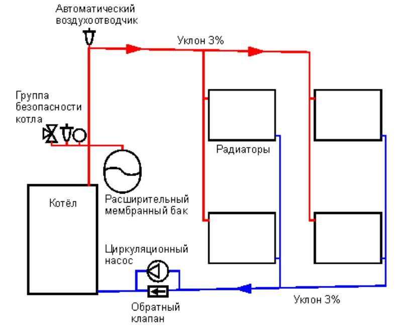 Система отопления с естественной циркуляцией: какую схему лучше выбрать для изготовления своими руками