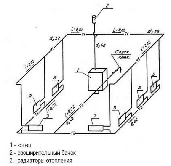 Двухтрубная система отопления одноэтажного частного дома +cхема разводки