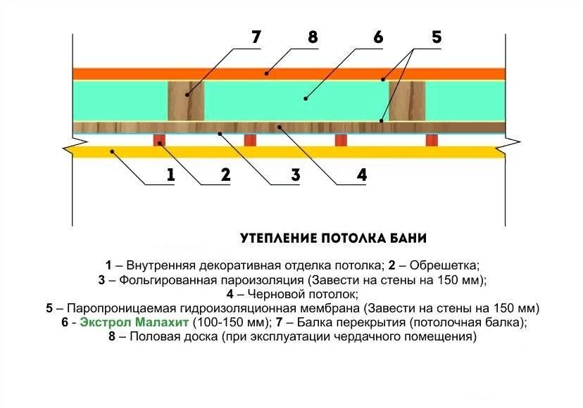 Чем и как утеплить потолок – возможные варианты утепления