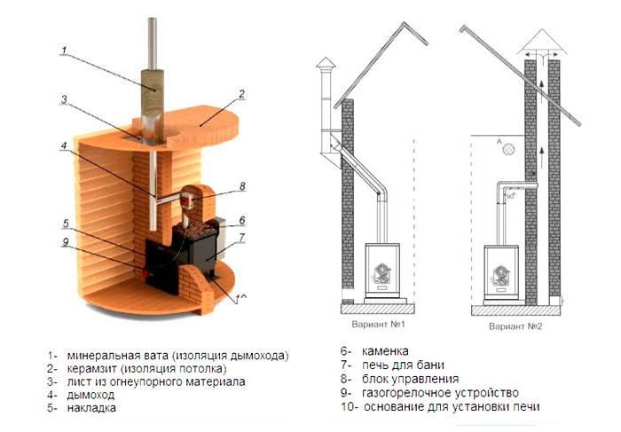 Как сделать дымоход в бане своими руками: пошаговое руководство