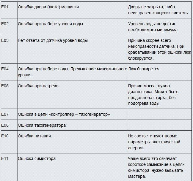 Коды ошибок посудомоечных машин bosch (неисправности)