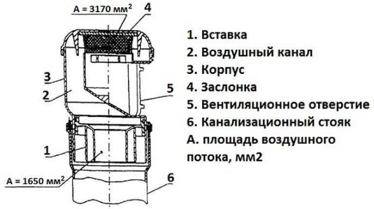 Вакуумный клапан для канализации: принцип работы и монтаж