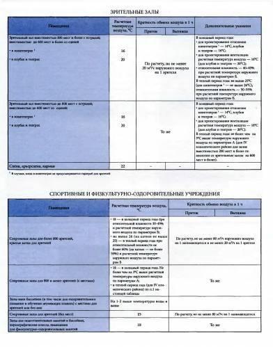 """Сп 2.1.2.3304-15 санитарно-эпидемиологические требования к размещению, устройству и содержанию объектов спорта, об утверждении сп 2.1.2.3304-15 """"санитарно-эпидемиологические требования к размещению, устройству и содержанию объектов спорта"""", постановление"""