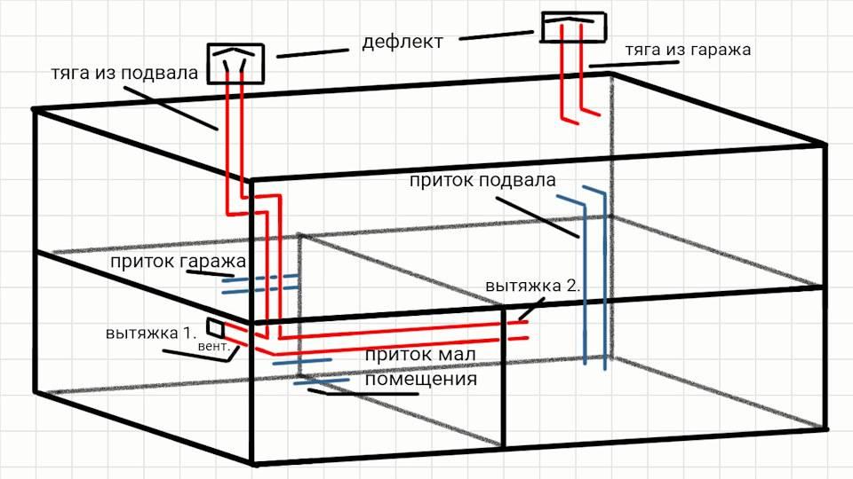 Вентиляция гаража схема естественная и принудительная
