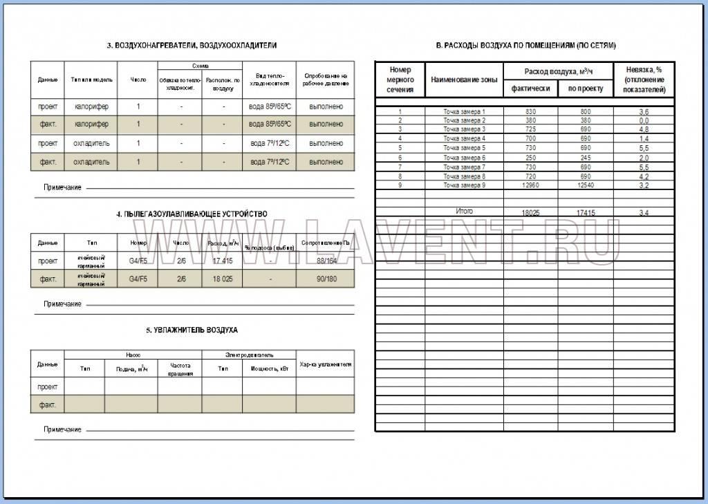 Процесс и тонкости паспортизации вентиляции. паспортизация вентиляции