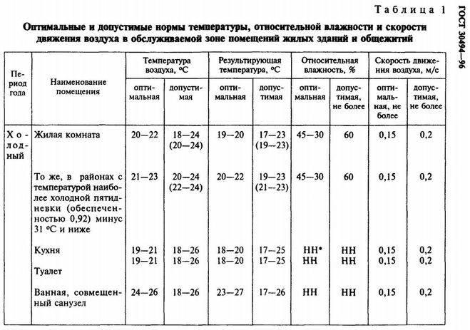 Оптимальная комнатная температура в разных помещениях
