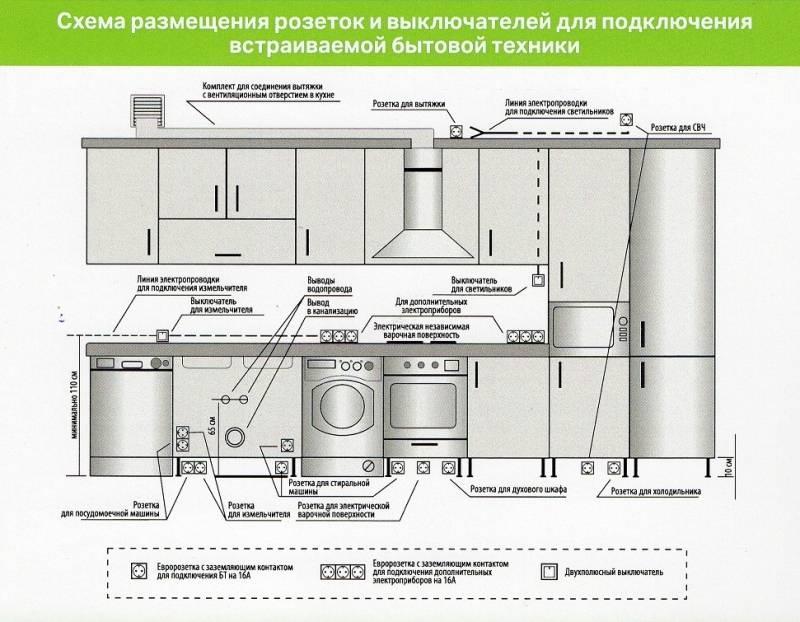 Правильное расположение розеток на кухне:их высота и подключение правильное расположение розеток на кухне:их высота и подключение