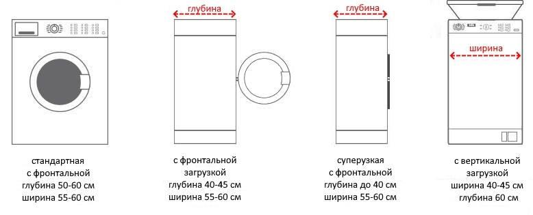 Габариты стиральной машины- типы и размеры