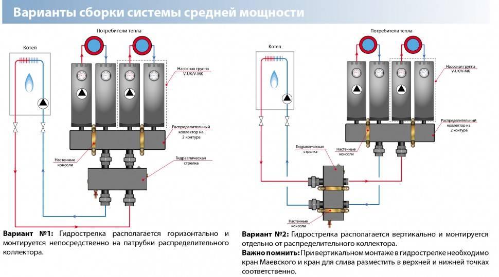Изготовление коллектора для отопления своими руками: обзор видов, способы расчета и рекомендации по монтажу конструкции