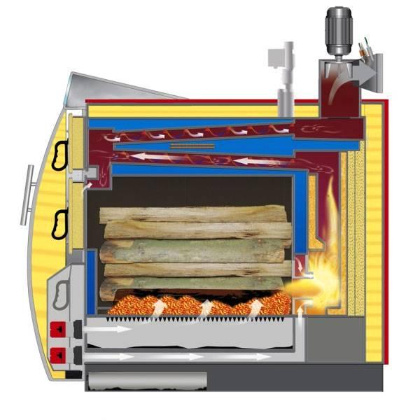 Пиролизные котлы своими руками: твердотопливные агрегаты длительного горения, преимущества отопителей