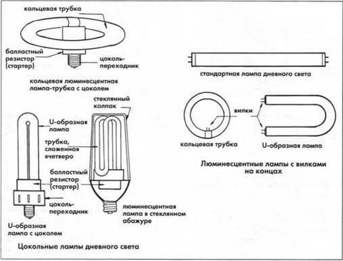 Принцип работы люминесцентной лампы