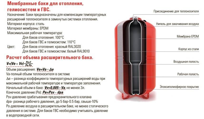 Расширительный бак для отопления: устройство, подбор и расчет модели