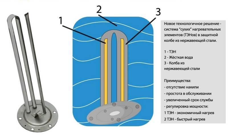 Трубчатые электрические нагреватели - тэны устройство, выбор, эксплуатация, подключение тэнов школа для электрика все об электротехнике и электронике