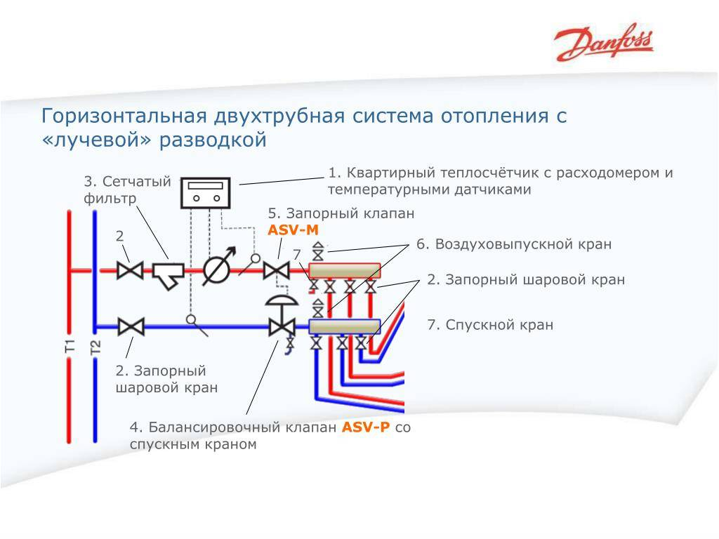 Лучевая система отопления дома: схема, разводка