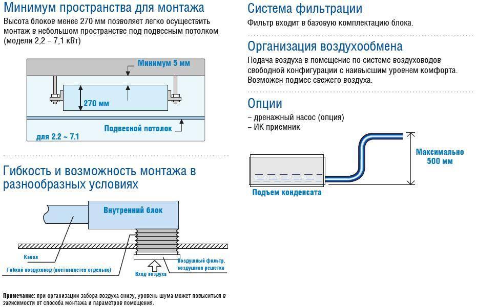 Правила монтажа кондиционеров