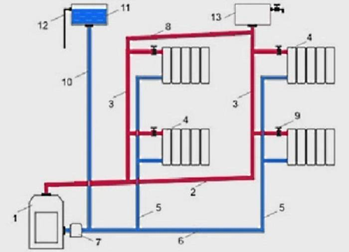 Система отопления с естественной циркуляцией: правила устройства + разбор типовых схем