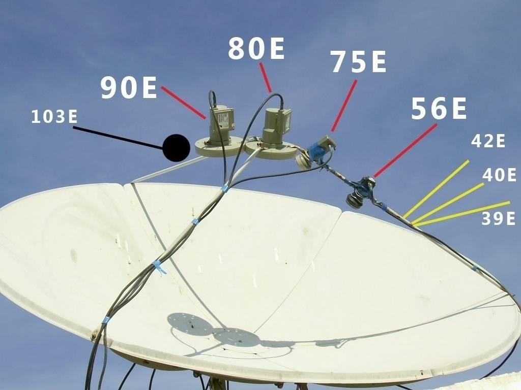 Как самому настроить тарелку триколор тв на спутник – подробная инструкция