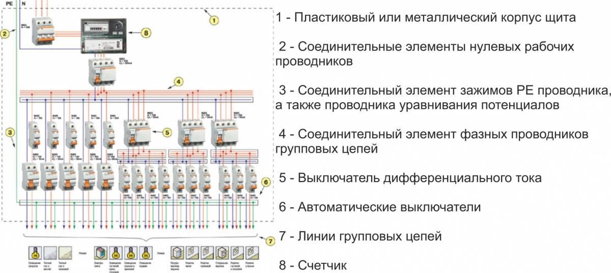 Сборка и монтаж электрического щита
