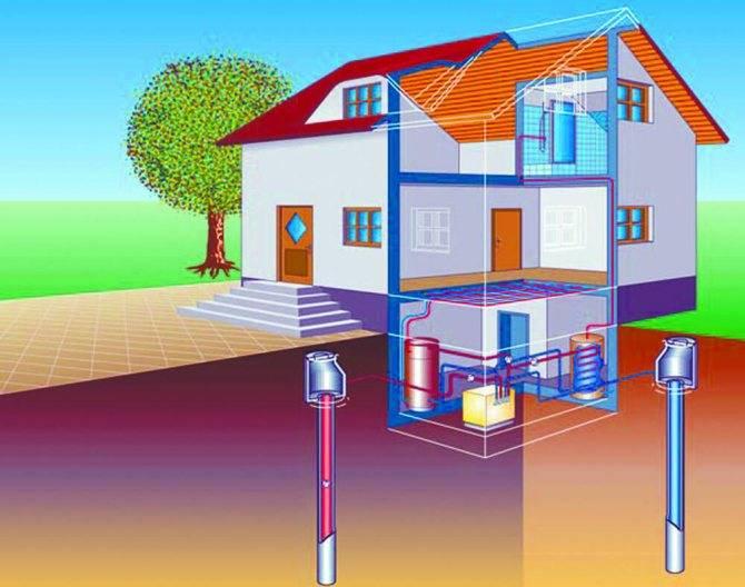 Геотермальное отопление дома своими руками: как сделать?   тепломонстр